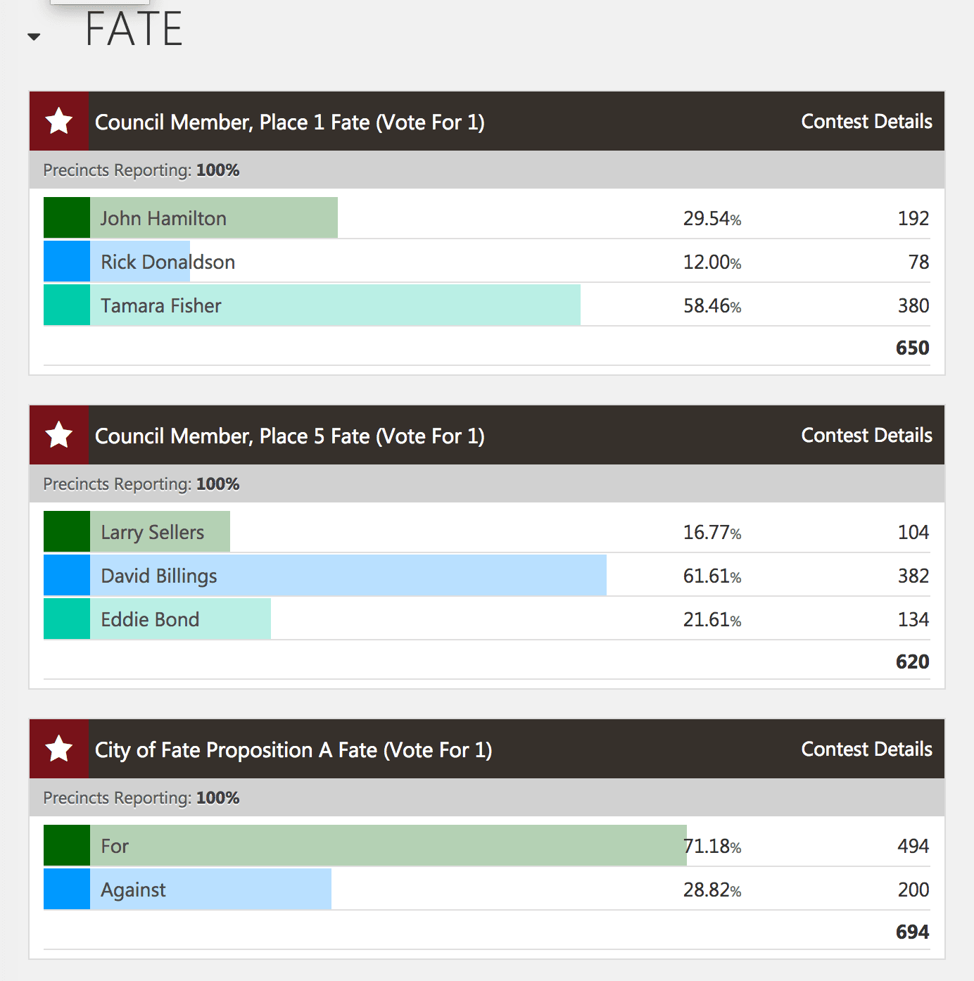 May 5 2018 Election Results