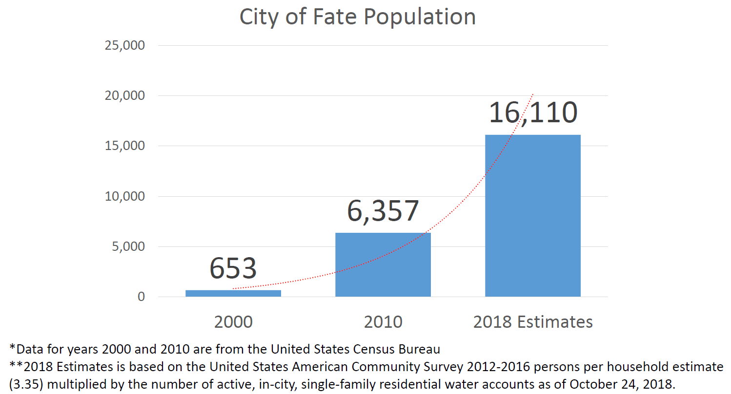 City of Fate Population (PNG)