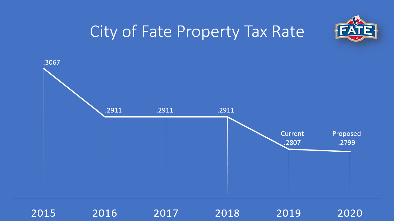 City of Fate 5-Year Property Tax Rate Graph (PNG)