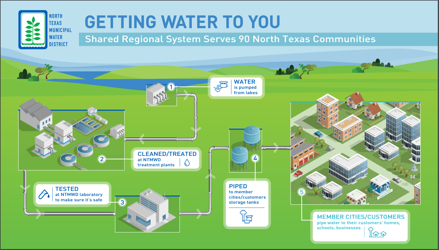 NTMWD Getting Water To You Graphic