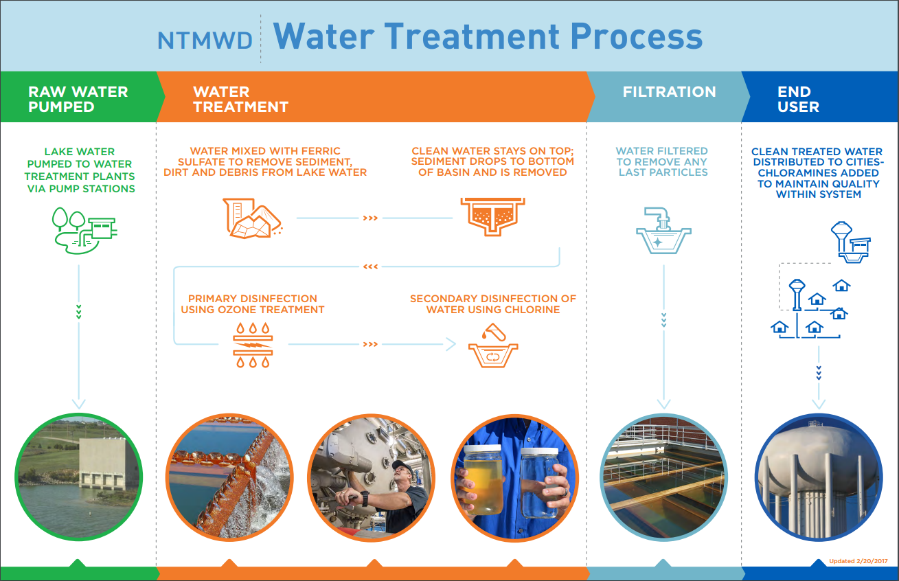 NTMWD Water Treatment Process Graphic
