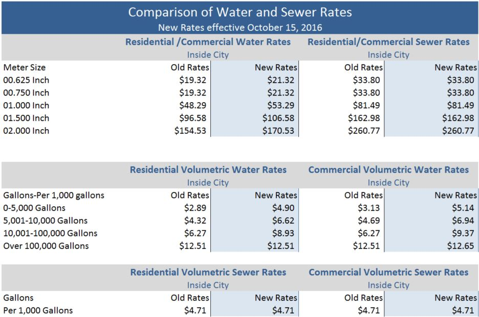 Comparison Water Sewer Rates
